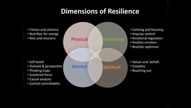 Connection Mind Body - Resiliência emocional ajuda a superar a dor física